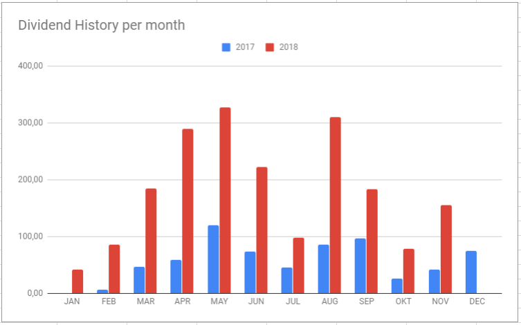 Dividend History Per Month